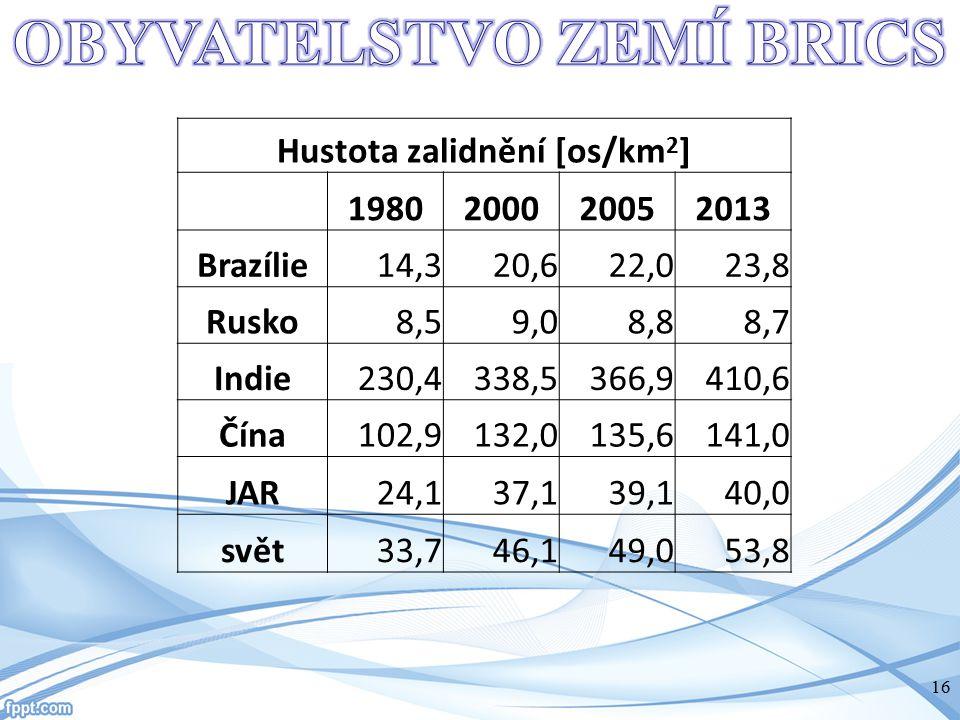 OBYVATELSTVO ZEMÍ BRICS Hustota zalidnění [os/km2]